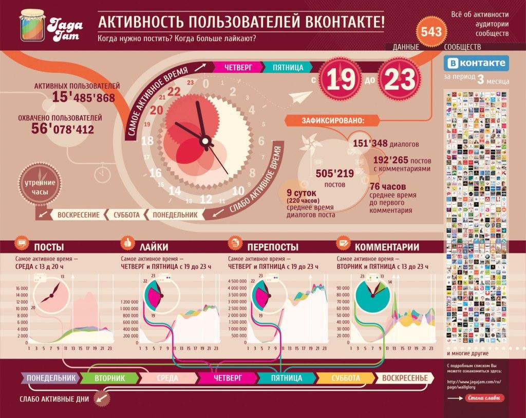 Инфографика активность пользователей Вконтакте