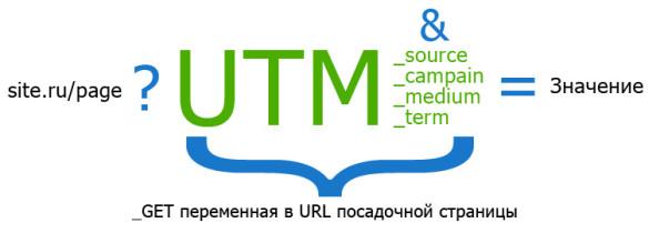 utm-metki-585x210